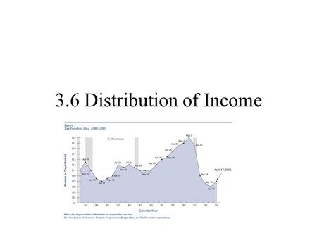 "3.6 Distribution of Income. Use of Taxes Fund spending Steer economy (fiscal policy) Discourage negative externalities Influence ""fair"" distribution of."