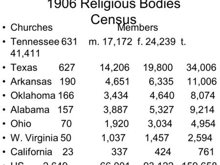 1906 Religious Bodies Census Churches Members Tennessee 631 m. 17,172 f. 24,239 t. 41,411 Texas 627 14,206 19,800 34,006 Arkansas 190 4,651 6,335 11,006.