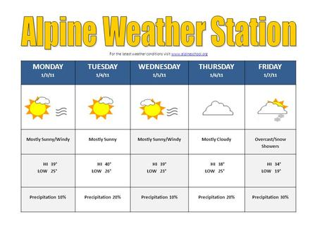 MONDAY 1/3/11 TUESDAY 1/4/11 WEDNESDAY 1/5/11 THURSDAY 1/6/11 FRIDAY 1/7/11 Mostly Sunny/Windy Mostly SunnyMostly Sunny/WindyMostly Cloudy Overcast/Snow.