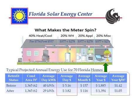 Pre $754 Post $557$377 v $278 Florida Solar Energy Center Typical Projected Annual Energy Use for 70 Florida Homes Retrofit Status Cond Area Ft 2 Average.