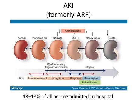 AKI (formerly ARF) 13–18% of all people admitted to hospital.