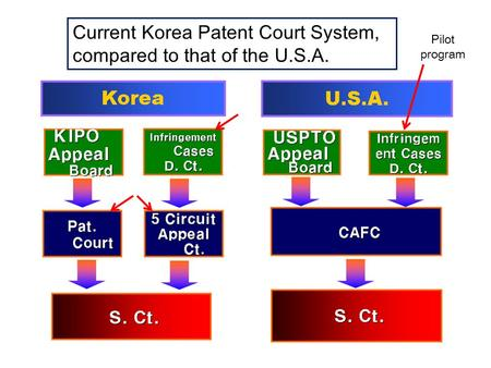 Current Korea Patent Court System, compared to that of the U.S.A. Pilot program.