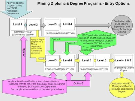 Mining Diploma & Degree Programs - Entry Options Apply to diploma program online via BCIT Admission Department Common 1 st year (diploma and degree) Level.