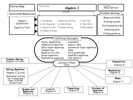 Curriculum Resources Course Map This Course: includes Problem Solving Teacher: Mona Schraer Critical Concepts 4 Algebra I Algebra Connections Cognitive.