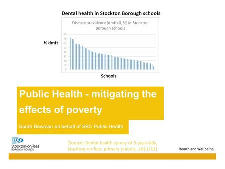 13/10/2015Presentation name113/10/2015Presentation name1 Public Health - mitigating the effects of poverty Sarah Bowman on behalf of SBC Public Health.