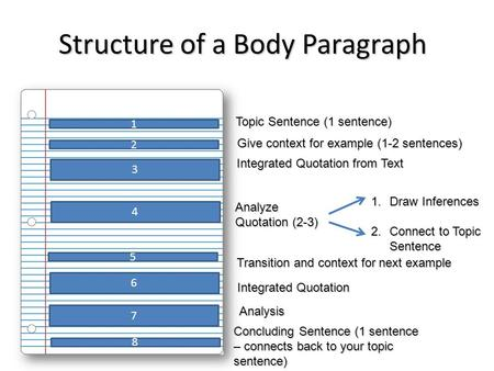 Structure of a Body Paragraph 1 2 3 4 5 Topic Sentence (1 sentence) Analyze Quotation (2-3) Give context for example (1-2 sentences) Integrated Quotation.