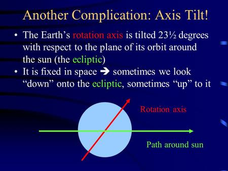 Another Complication: Axis Tilt! The Earth's rotation axis is tilted 23½ degrees with respect to the plane of its orbit around the sun (the ecliptic) It.