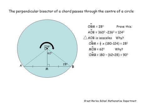 The perpendicular bisector of a chord passes through the centre of a circle 236 0 28 0 62 0 B A O M OBM = 28 0 Prove this. AOB = 360 0 -236 0 = 124 0 AOB.