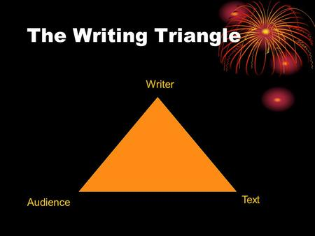 The Writing Triangle Writer Audience Text. Writing Context Writer Audience Purpose.