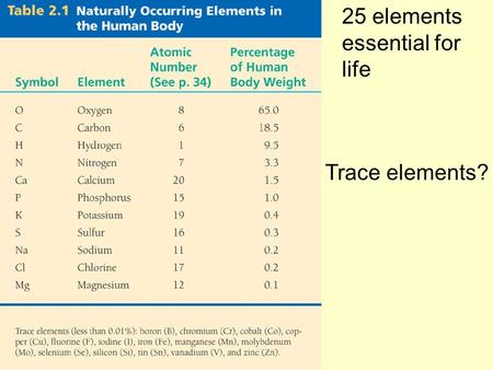Trace elements? 25 elements essential for life. Symptom of an iodine deficiency Iron deficiency?