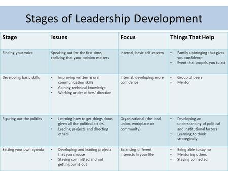Stages of Leadership Development StageIssuesFocusThings That Help Finding your voiceSpeaking out for the first time, realizing that your opinion matters.