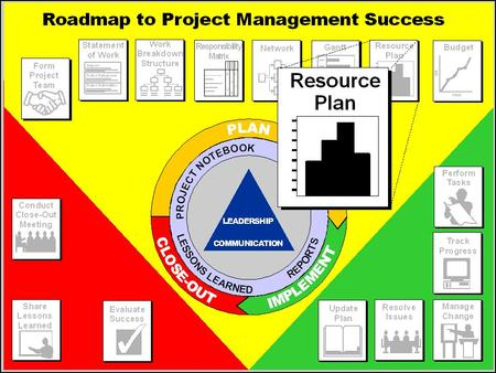 Assigning Resources A schedule is not complete until all the resources necessary to complete the project have been committed or assigned.