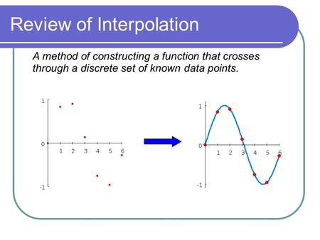 Review of Interpolation. A method of constructing a function that crosses through a discrete set of known data points.