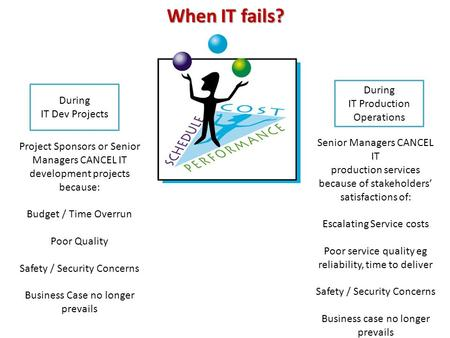 When IT fails? During IT Dev Projects During IT Production Operations Project Sponsors or Senior Managers CANCEL IT development projects because: Budget.