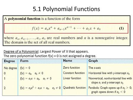 5.1 Polynomial Functions Degree of a Polynomial: Largest Power of X that appears. The zero polynomial function f(x) = 0 is not assigned a degree.