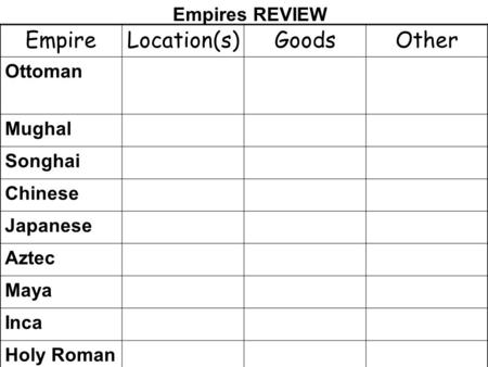 EmpireLocation(s)GoodsOther Ottoman Mughal Songhai Chinese Japanese Aztec Maya Inca Holy Roman Empires REVIEW.