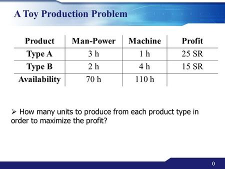 0 A Toy Production Problem  How many units to produce from each product type in order to maximize the profit? ProductMan-PowerMachineProfit Type A3 h1.