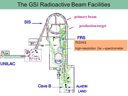 Primary beam production target ESR The GSI Radioactive Beam Facilities RISING high-resolution Ge  -spectrometer.