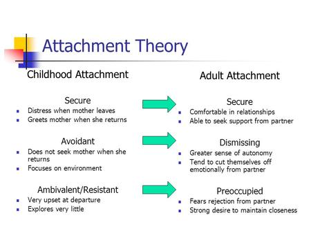Attachment Theory Adult Attachment Secure Comfortable in relationships Able to seek support from partner Dismissing Greater sense of autonomy Tend to cut.