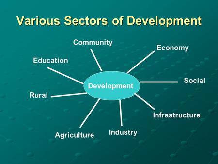 Various Sectors of Development Development Community Education Rural Agriculture Industry Infrastructure Social Economy.