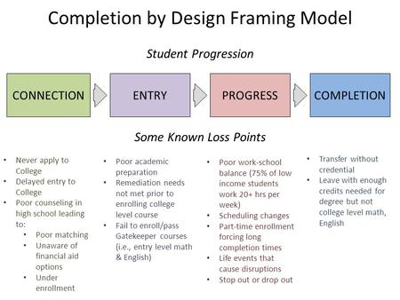 CONNECTIONENTRYPROGRESSCOMPLETION Completion by Design Framing Model Student Progression Interest in College to Application Enrollment to completion of.