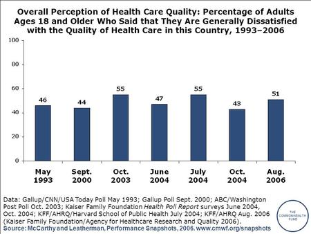 THE COMMONWEALTH FUND Source: McCarthy and Leatherman, Performance Snapshots, 2006. www.cmwf.org/snapshots Overall Perception of Health Care Quality: Percentage.