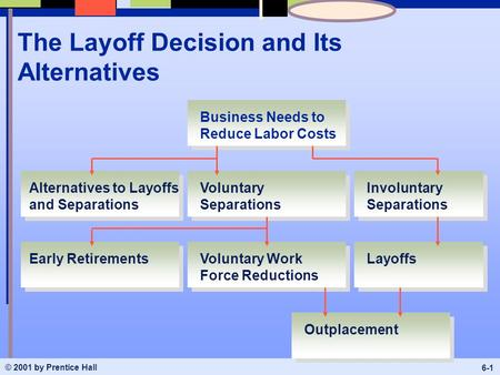 © 2001 by Prentice Hall 6-1 The Layoff Decision and Its Alternatives Business Needs to Reduce Labor Costs Voluntary Separations Voluntary Work Force Reductions.