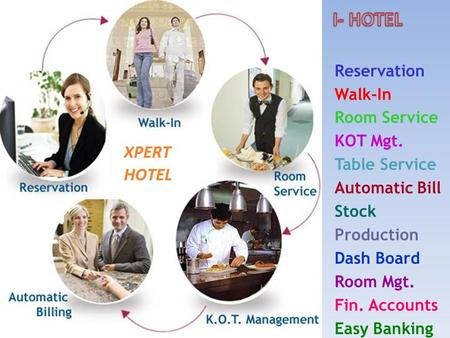 Reservation Walk-In Room Service KOT Mgt. Table Service Automatic Bill Stock Production Dash Board Room Mgt. Fin. Accounts Easy Banking.