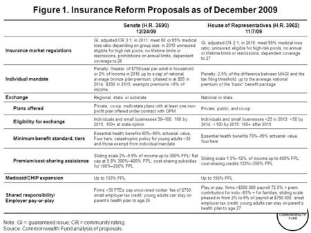 THE COMMONWEALTH FUND Figure 1. Insurance Reform Proposals as of December 2009 Senate (H.R. 3590) 12/24/09 House of Representatives (H.R. 3962) 11/7/09.