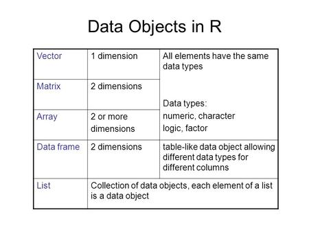 Data Objects in R Vector1 dimensionAll elements have the same data types Data types: numeric, character logic, factor Matrix2 dimensions Array2 or more.