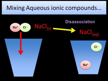 Mixing Aqueous ionic compounds… Na + Cl - Na + Cl - NaCl (aq) NaCl (s)