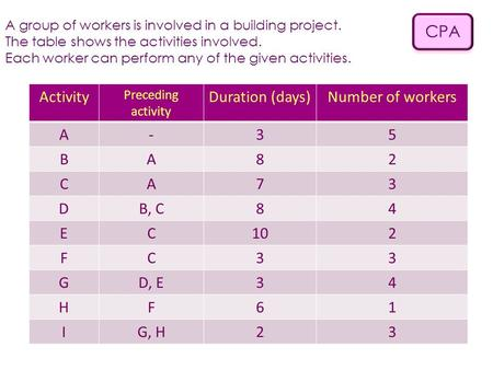 CPA A group of workers is involved in a building project. The table shows the activities involved. Each worker can perform any of the given activities.