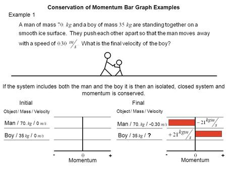 Example 1 Conservation of Momentum Bar Graph Examples If the system includes both the man and the boy it is then an isolated, closed system and momentum.
