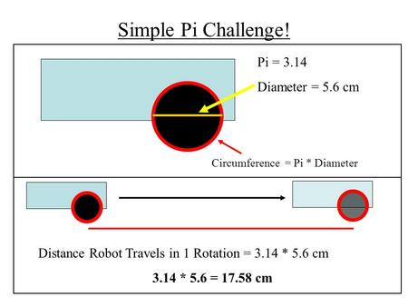 Simple Pi Challenge! Pi = 3.14 Diameter = 5.6 cm Distance Robot Travels in 1 Rotation = 3.14 * 5.6 cm 3.14 * 5.6 = 17.58 cm Circumference = Pi * Diameter.