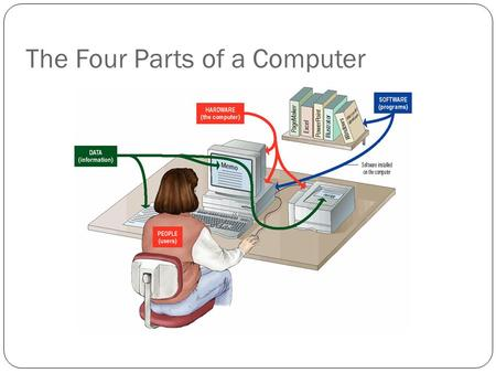 The Four Parts of a Computer. Definition of a Computer A computer is an electronic device used to process data, converting the data into information that.