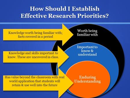 How Should I Establish Effective Research Priorities? Worth being familiar with Important to know & understand Enduring Understanding Knowledge worth being.