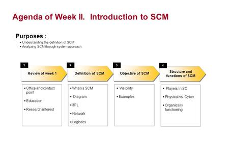 Agenda of Week II. Introduction to SCM Objective of SCM  Office and contact point  Education  Research interest Definition of SCM Review of week 1 123.