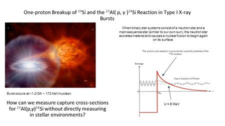 One-proton Breakup of 24 Si and the 23 Al( p, γ ) 24 Si Reaction in Type I X-ray Bursts How can we measure capture cross-sections for 23 Al(p,γ) 24 Si.