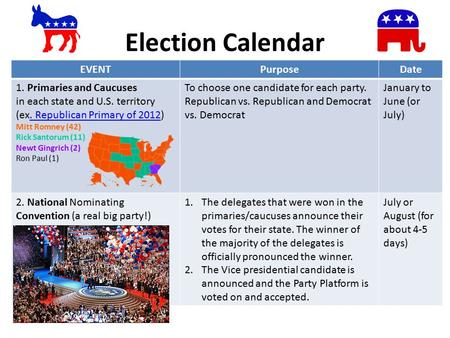 Election Calendar EVENTPurposeDate 1. Primaries and Caucuses in each state and U.S. territory (ex. Republican Primary of 2012) Mitt Romney (42). Republican.