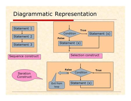 DiagrammaticRepresentation Iteration Construct False True Condition Exit from Statement (s) loop Sequence construct Selection construct Statement 1 Statement.