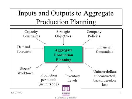 1DSCI4743 Inputs and Outputs to Aggregate <strong>Production</strong> Planning Aggregate <strong>Production</strong> Planning Company Policies Financial Constraints Strategic Objectives.