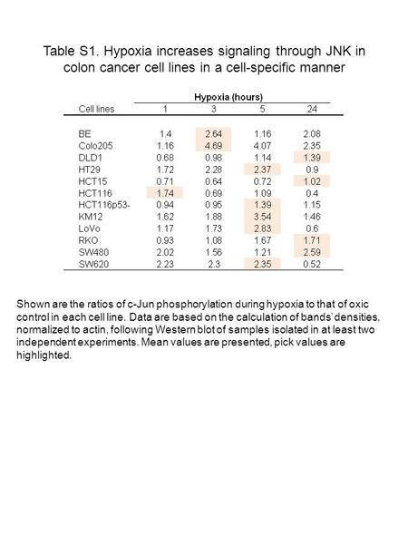 Table S1. Hypoxia increases signaling through JNK in colon cancer cell lines in a cell-specific manner Shown are the ratios of c-Jun phosphorylation during.