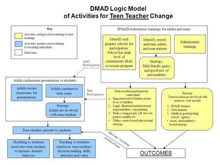 DMAD orchestrates trainings for adults and teens Strategy: Male/female parity and good mix of personalities Identify and prepare schools for participation: