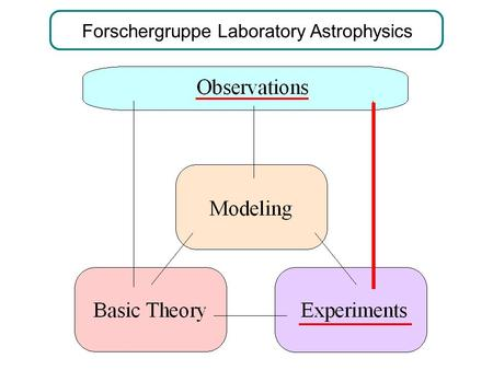 Forschergruppe Laboratory Astrophysics. + + + + + + + + Interstellar Molecules.