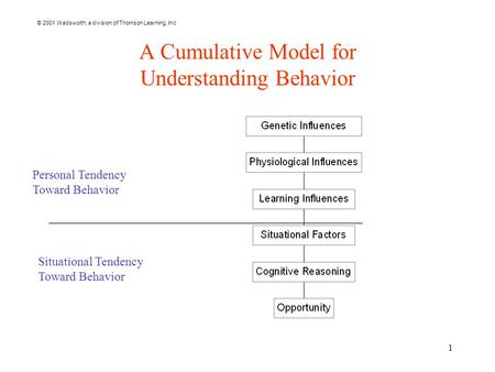 © 2001 Wadsworth, a division of Thomson Learning, Inc 1 A Cumulative Model for Understanding Behavior Personal Tendency Toward Behavior Situational Tendency.