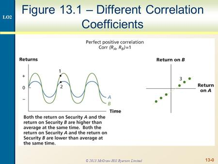 13-0 Figure 13.1 – Different Correlation Coefficients LO2 © 2013 McGraw-Hill Ryerson Limited.