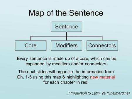 Map of the Sentence Every sentence is made up of a core, which can be expanded by modifiers and/or connectors. The next slides will organize the information.