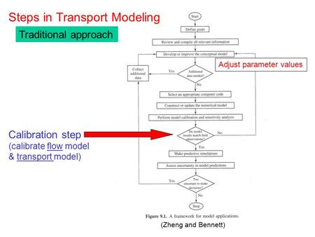 (Zheng and Bennett) Steps in Transport Modeling Calibration step (calibrate flow model & transport model) Adjust parameter values Traditional approach.