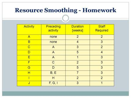 Resource Smoothing - Homework ActivityPreceding activity Duration [weeks] Staff Required Anone22 B 43 CA32 DA54 EA13 FC23 GD53 HB, E73 IH22 JF, G, I31.