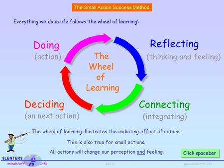 ©2013 SLENTERS mindstuff info www.mindstuff.info The Wheel of Learning Doing Connecting Deciding Reflecting (thinking and feeling) (on next action) (integrating)